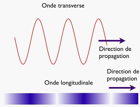 Les ondes - Le sel et les ondes negatives ...